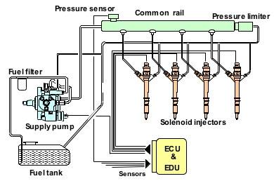 common_rail