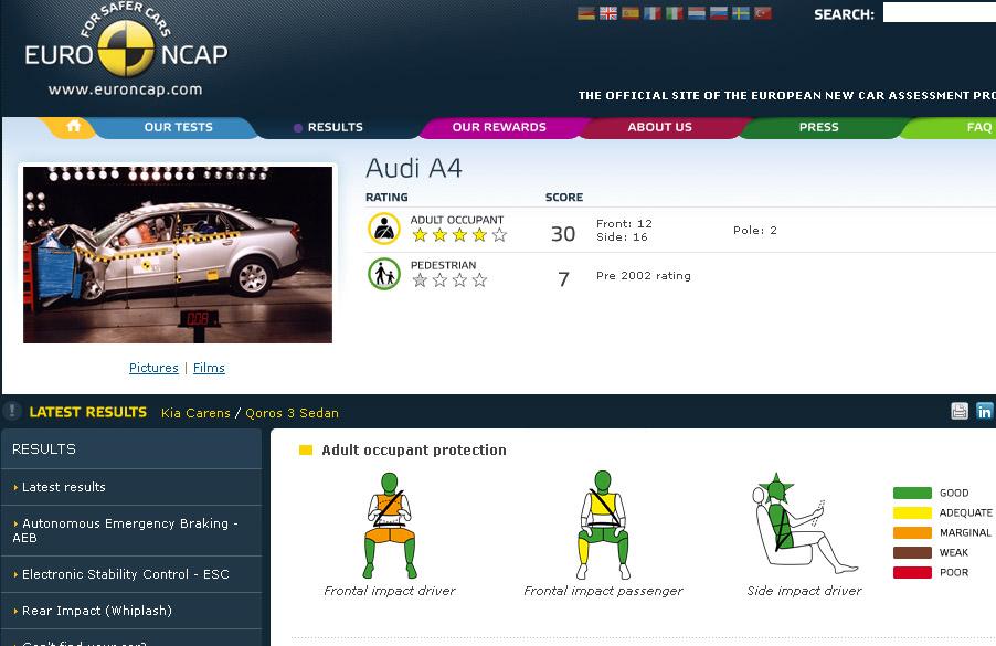Audi A4 kres test