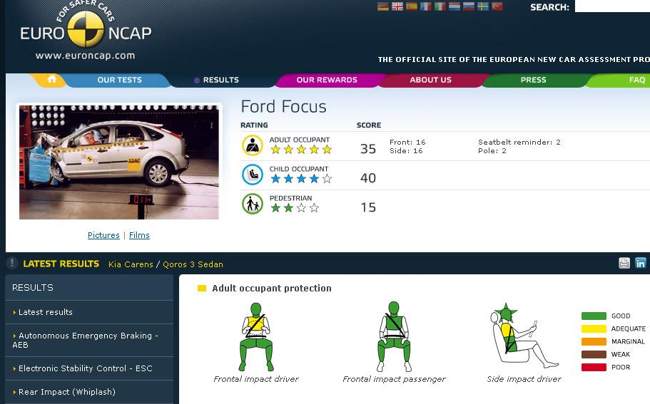 Focus EURO NCAP